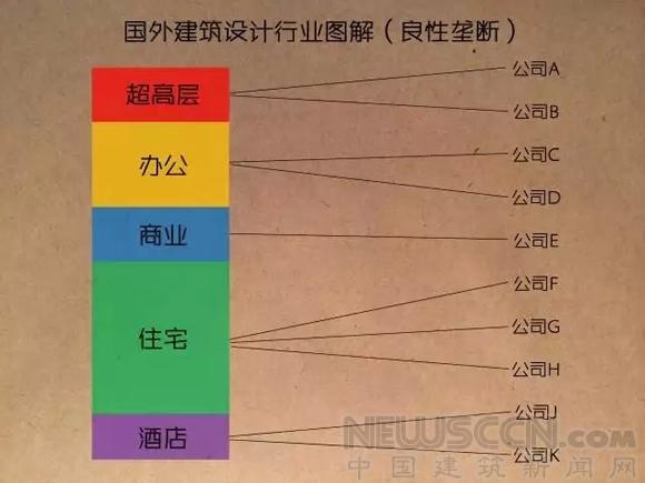 2005年西安肉夹馍1.5元一个,2015年5元一个,10年翻了3倍多。   2005年天津的煎饼果子2元一个,2015年6元一个,10年翻了3倍。   2005年理发20元,2015年100多元,10年翻了5倍多。   2005年深圳商品房均价6000多元每平米,2015年均价接近3万元每平米,10年翻了4倍。    2005年国内建筑公司设计费是多少钱,2015年还是多少钱,经过了10年年,3650天,87600小时都不涨。   与此形成鲜明对比的是过去10年国外建筑设计公司在国内的设计费稳步增长。