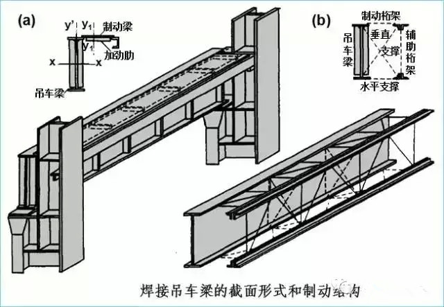 吊车梁直接承受三个方向的荷载:竖向荷载(系统自重和重物)、横向水平荷载(刹车力及卡轨力)和纵向水平荷载(刹车力) 。 吊车梁设计不考虑纵向水平荷载,按照双向受弯设计。  竖向荷载、横向水平荷载、纵向水平荷载。 竖向荷载包括吊车及其重物、吊车梁自重。 吊车经过轨道接头处时发生撞击,对梁产生动力效应。设计时采取加大轮压的方法加以考虑。 横向水平荷载由卡轨力产生(轨道不平顺),产生横向水平力。 吊车荷载计算  荷载规范规定,吊车横向水平荷载标准值应取横行小车重力g与额定起重量的重力Q之和乘以下列百分数: 软钩吊